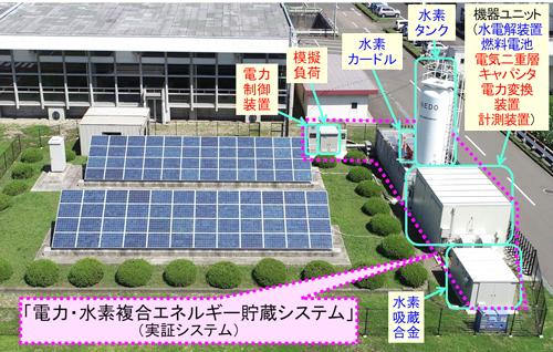 仙台市茂庭浄水場の20kW電力・水素複合エネルギー貯蔵実証システムの外観のイメージ図