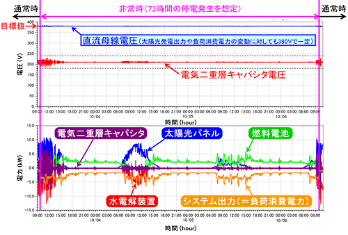 実証システムにおける大規模自然災害による長期停電を想定した72時間(3日間)連続運転試験結果のイメージ図