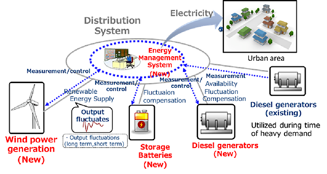 Diagram of polar microgrid system