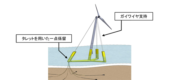 NEDO:浮体式洋上風力発電の低コ...