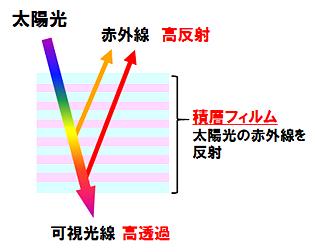遮熱フィルムの赤外線カットイメージ図