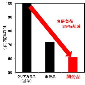 遮熱試験による冷房負荷削減対比を示す図