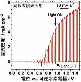 窒化タンタル光触媒をベースとする酸素生成光電極の電流‐電位曲線