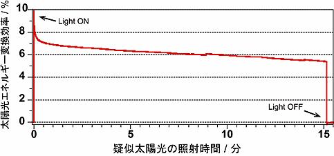 タンデムセルに疑似太陽光を照射したときの太陽光エネルギー変換効率