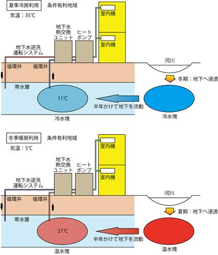条件有利地域(長良川扇状地)での地下水特性利用