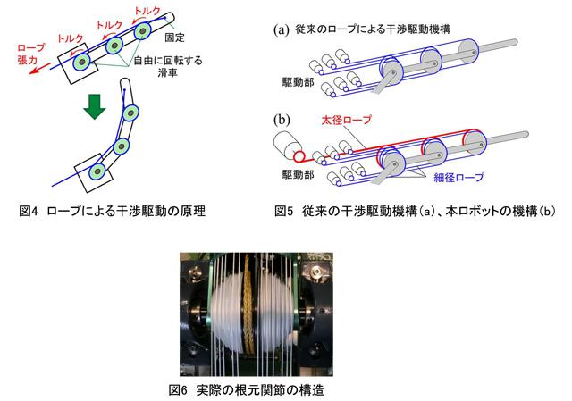 図4 ロープによる干渉駆動の原理/図5 従来の干渉駆動機構(a)、本ロボットの機構(b)/図6 実際の根元関節の構造