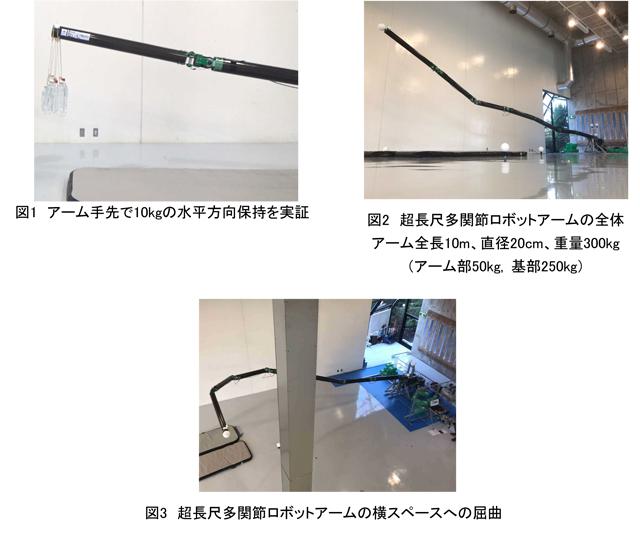 図1 アーム手先で10kgの水平方向保持を実証/図2 超長尺多関節ロボットアームの全体アーム全長10m、直径20cm、重量300kg(アーム部50kg, 基部250kg)/図3 超長尺多関節ロボットアームの横スペースへの屈曲