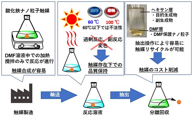 有機ケイ素材料の製造プロセスの特徴のイメージ図