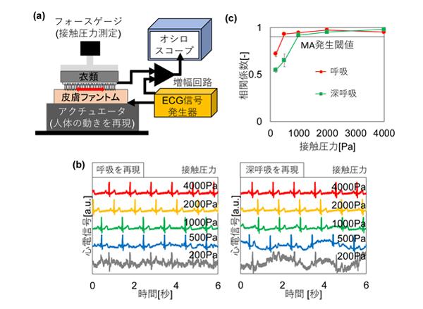 (a)独自開発したモーションアーティファクト評価装置概念(b)呼吸・深呼吸の体動を再現した際の心電図(c)モーションアーティファクト定量評価結果