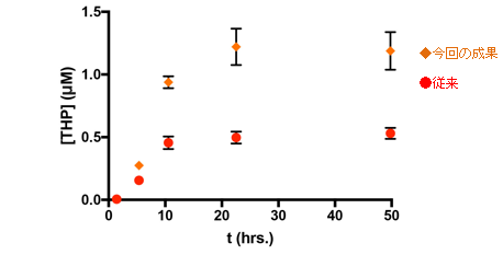 検討結果(THP生産量)のイメージ図