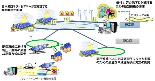 ネットワーク 中国 電力