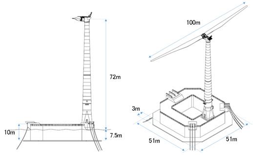 バージ型浮体式洋上風力発電システム実証機の構成を表した図