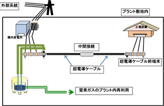 超電導実証試験を表した図