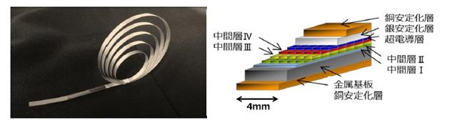 イットリウム系超電導線材の外観と構造を表した図