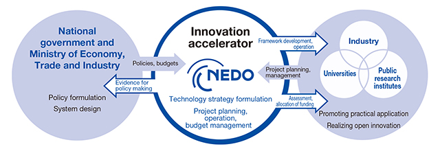 Positioning of NEDO as an Innovation Accelerator