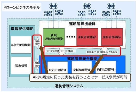 運航管理システムのAPIの図