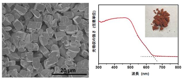 今回開発した酸硫化物微粒子光触媒(Y2Ti2O5S2)の電子顕微鏡写真(左)と吸収スペクトル(右)を表した図