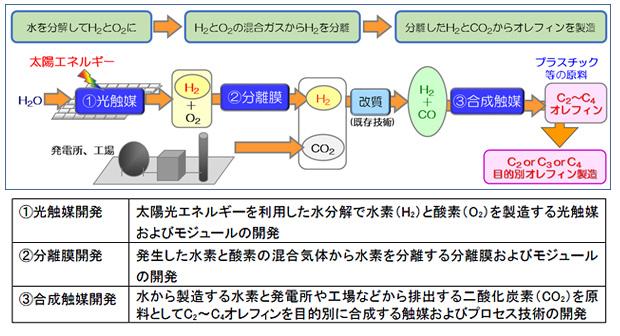 人工光合成プロジェクトの概要(今回の成果は〔1〕光触媒開発のテーマ)を表した図