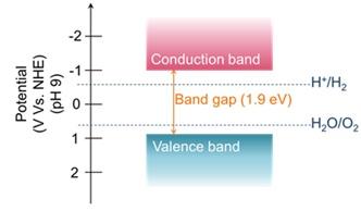 Y2Ti2O5S2のバンドギャップのエネルギー準位を表した図