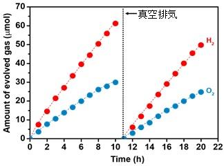 Y2Ti2O5S2光触媒による可視光下で安定した水分解を実証を表した図