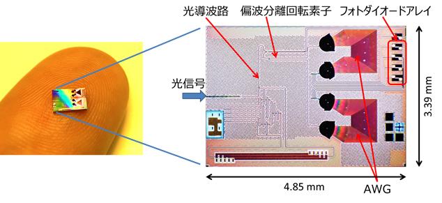 開発した超小型の4波長多重光受信チップの図