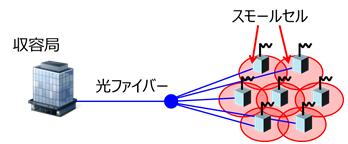 PONの構成を用いたスモールセル基地局の接続の図