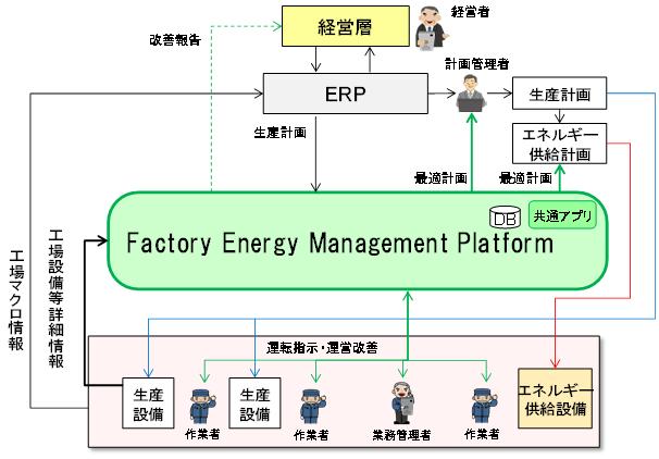 生産プロセス改善を含むFEMPのイメージ図