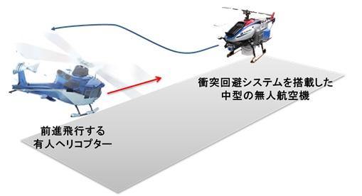 衝突回避飛行試験を表した図