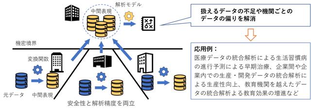 データコラボレーション解析のイメージ