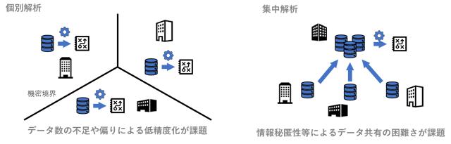 個別解析(左)と集中解析(右)のイメージ