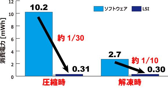 4K画像の圧縮実験における消費電力比較の図