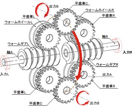 スクリュー式差動回転機構の構成