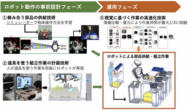 今回開発したAI技術の全体像を表した図