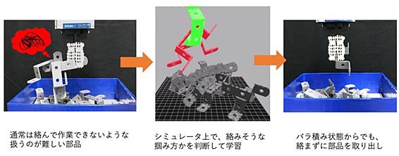シミュレーションによる難物体のピッキング方法の学習を表した図