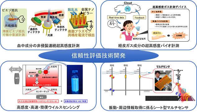 4つの超微小量センシングデバイス開発と信頼性評価技術開発のイメージ図