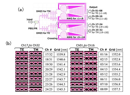 開発した小型の16波長多重光回路チップの回路構成(a)と高速伝送動作特性(b)のイメージ図
