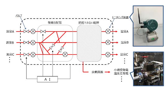 地熱資源の連続監視、適正管理、余剰資源の有効利用を可能にするシステムのイメージ図