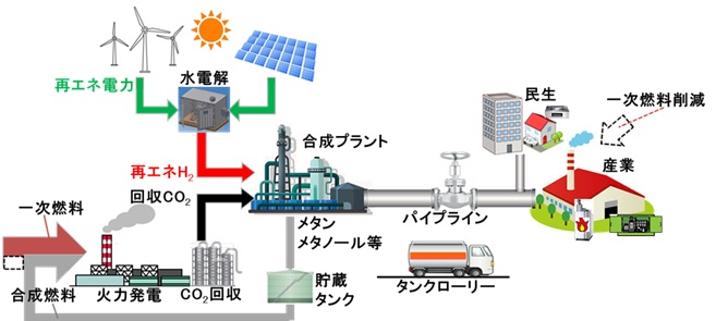 将来のCO2有効利用システムの全体フロー図