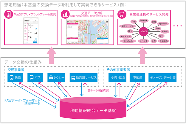 Japan maas tech