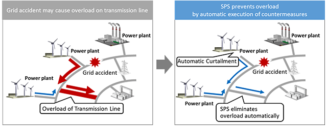 Image of Automatic elimination of overload during grid accident