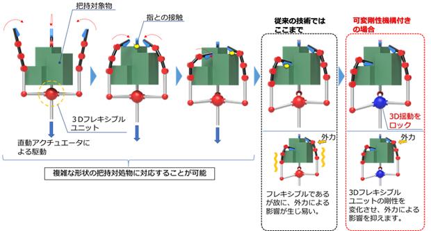 把持機能の特徴概略図