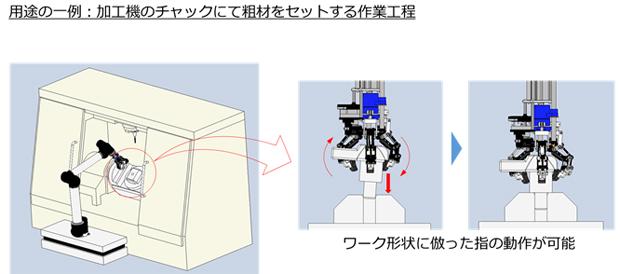 用途例とその効果を示した図