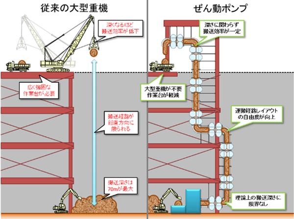 ぜん動ポンプと従来の大型重機との比較と実用化イメージ