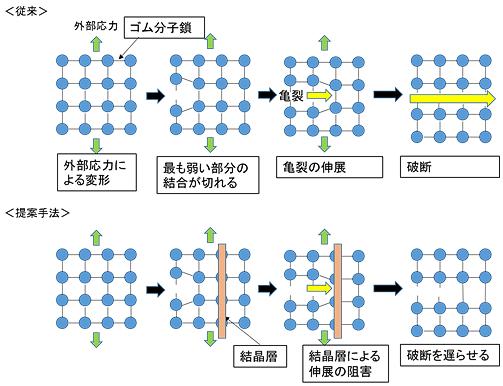 図3 結晶層による亀裂成長阻害のモデルのイメージ図