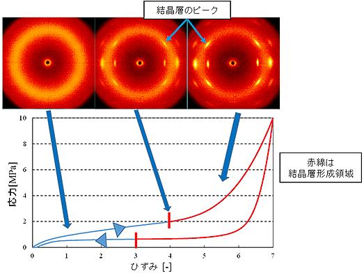 広角X線による結晶層の測定のイメージ図