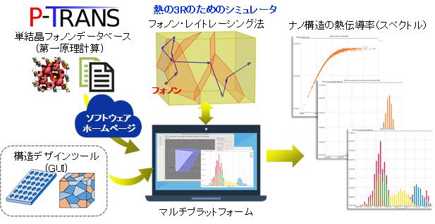 任意の形状を有するナノ構造の熱伝導率を簡便に計算できるソフトウエア