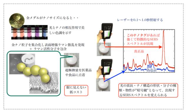 金ナノ粒子自己集合で商品管理と偽造防止に役立つ「ステルスナノビーコン」のイメージ