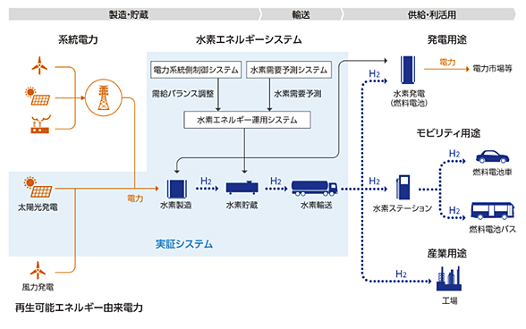 本事業の全体像のイメージ図