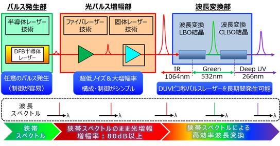 深紫外ピコ秒パルスレーザー発振器の概念を表した図
