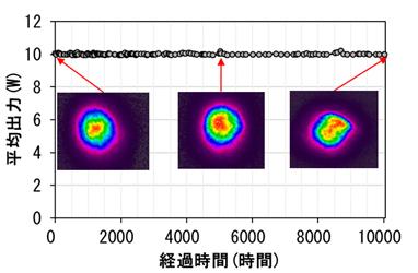 266nmピコ秒パルスレーザーの連続発生データを表した図